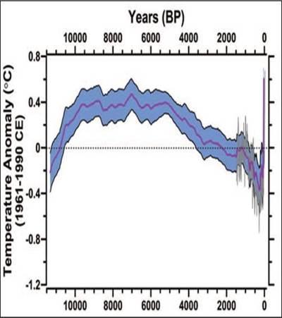 Nuevo escándalo climático Expuesto marcott1